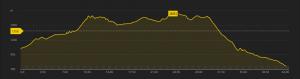 Primiero Dolomiti Marathon - Altimetria
